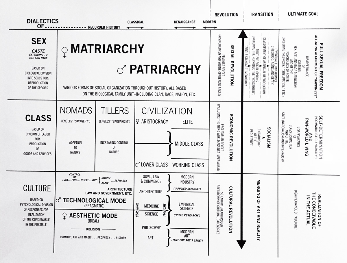 Shulamith Firestone's diagram from <i>The Dialectics of Sex</i>, 1979.